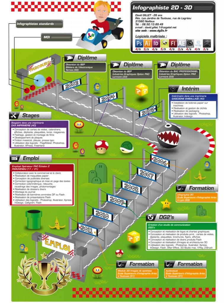 Le CV mario Kart de David Gillet - jeux vidéo cv original
